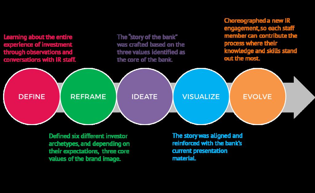 garanti_designprocess